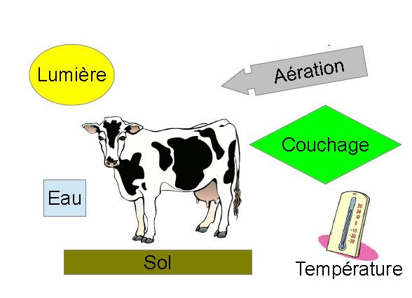 Les paramètres d'ambiance déterminent une ''zone de confort'', propre à chaque espèce animale.